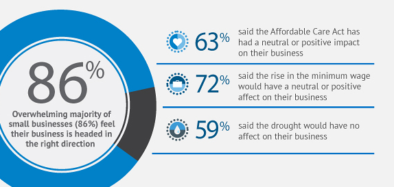 Small Business Optimism Creates Growth Opportunities [Infographic]